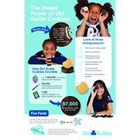 Cookie Infographic EN